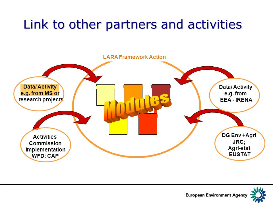 Link to other partners and activities LARA Framework Action Data/ Activity e.g.