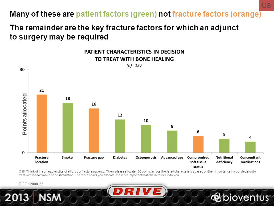 US Many of these are patient factors (green) not fracture factors (orange) 18 Q19. Think of the characteristics of all of your fracture patients. Then