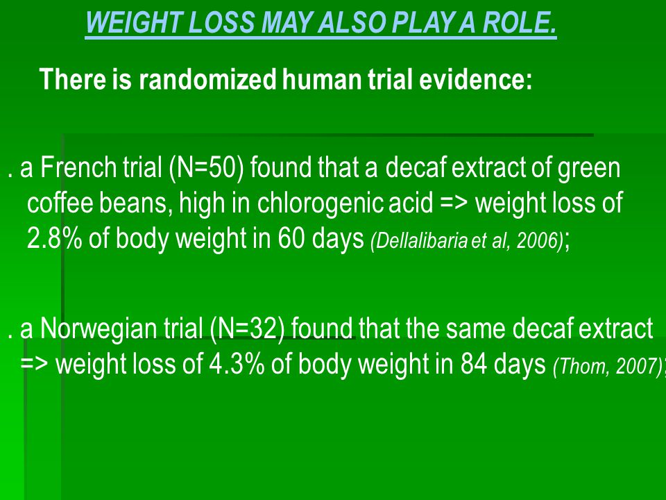 There is randomized human trial evidence:. a French trial (N=50) found that a decaf extract of green coffee beans, high in chlorogenic acid => weight