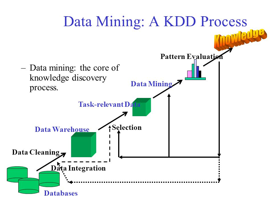 Data Mining: A KDD Process –Data mining: the core of knowledge discovery process. Data Cleaning Data Integration Databases Data Warehouse Task-relevan