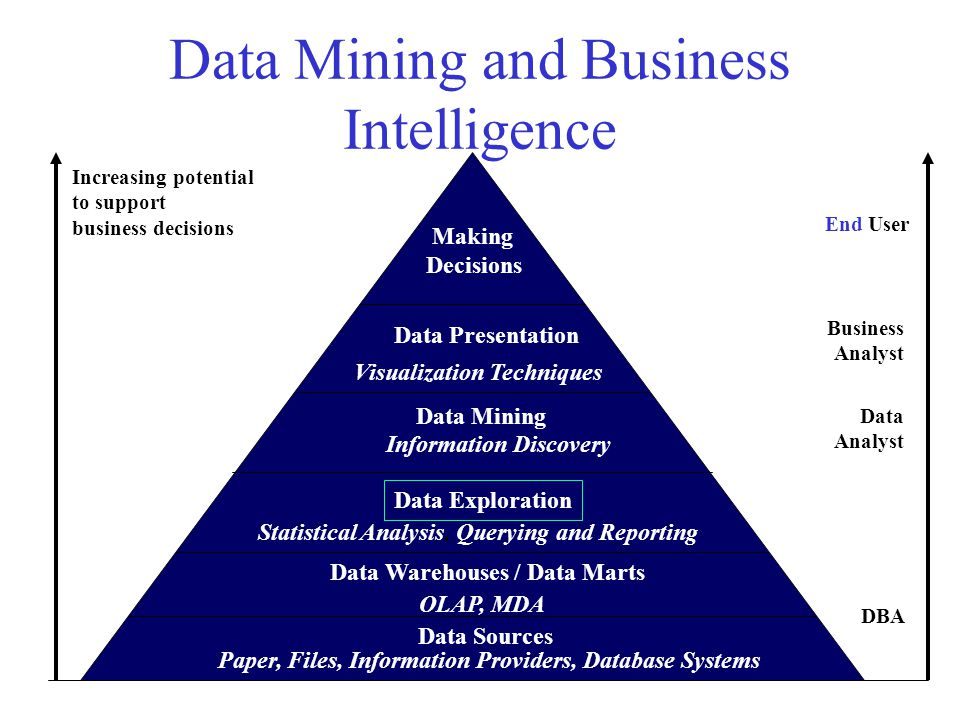 Data Mining and Business Intelligence Increasing potential to support business decisions End User Business Analyst Data Analyst DBA Making Decisions D