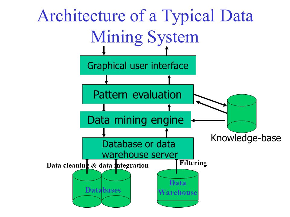 Architecture of a Typical Data Mining System Data Warehouse Data cleaning & data integration Filtering Databases Database or data warehouse server Dat