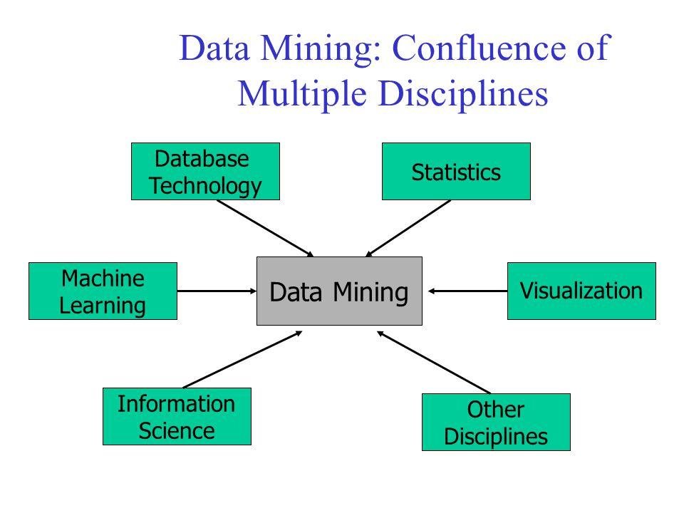 Data Mining: Confluence of Multiple Disciplines Data Mining Database Technology Statistics Other Disciplines Information Science Machine Learning Visu