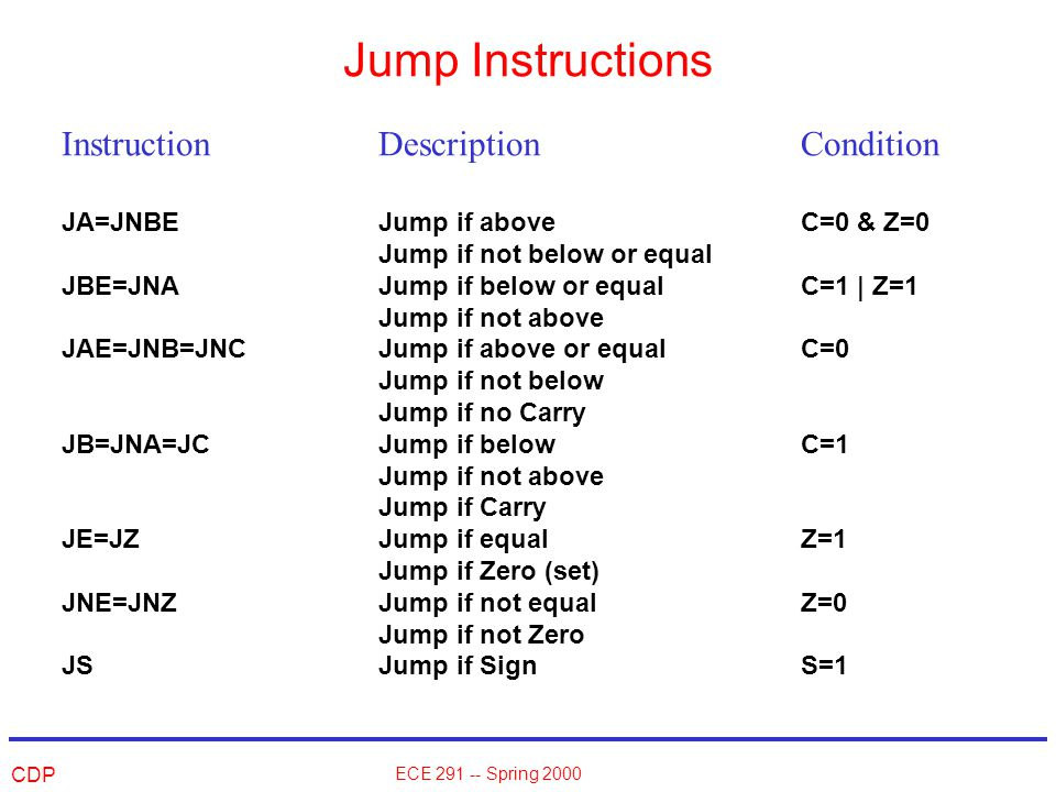 CDP ECE 291 -- Spring 2000 Jump Instructions InstructionDescriptionCondition JA=JNBEJump if aboveC=0 & Z=0 Jump if not below or equal JBE=JNAJump if below or equalC=1 | Z=1 Jump if not above JAE=JNB=JNCJump if above or equalC=0 Jump if not below Jump if no Carry JB=JNA=JCJump if belowC=1 Jump if not above Jump if Carry JE=JZJump if equalZ=1 Jump if Zero (set) JNE=JNZJump if not equalZ=0 Jump if not Zero JSJump if SignS=1