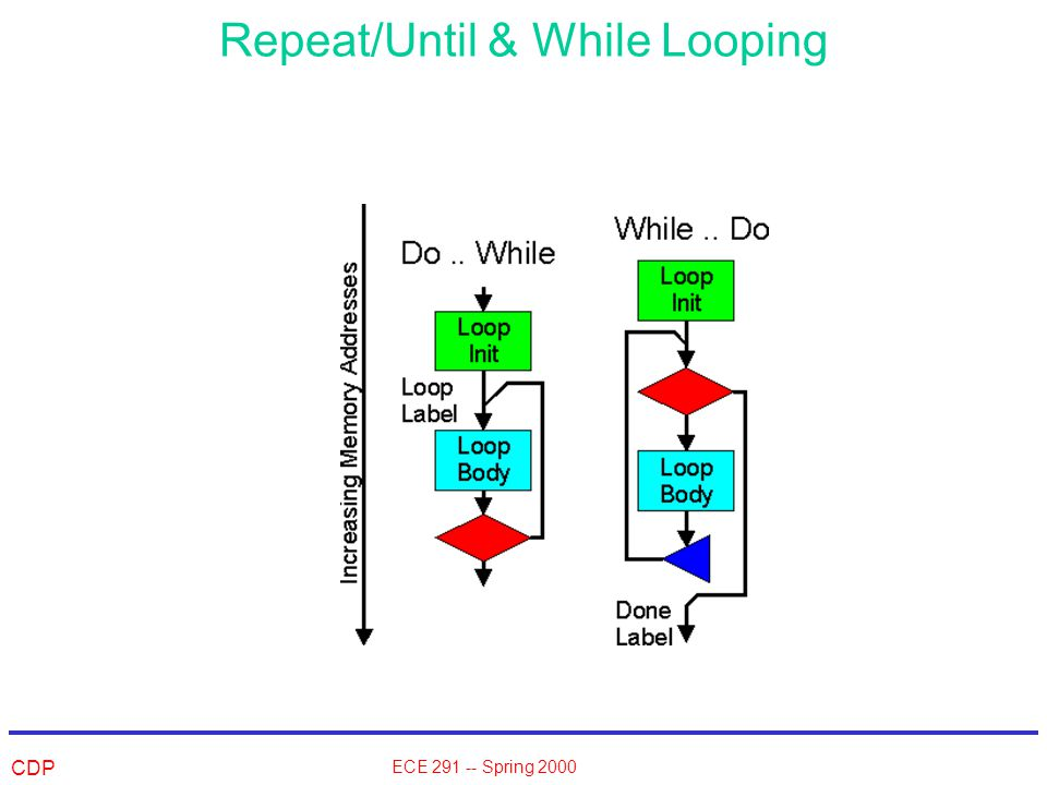 CDP ECE 291 -- Spring 2000 Repeat/Until & While Looping