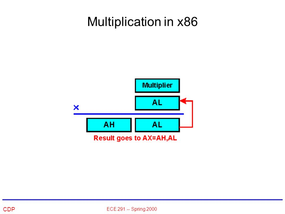 CDP ECE 291 -- Spring 2000 Multiplication in x86
