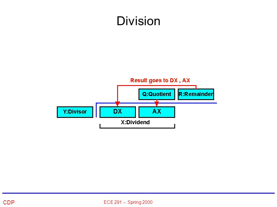 CDP ECE 291 -- Spring 2000 Division