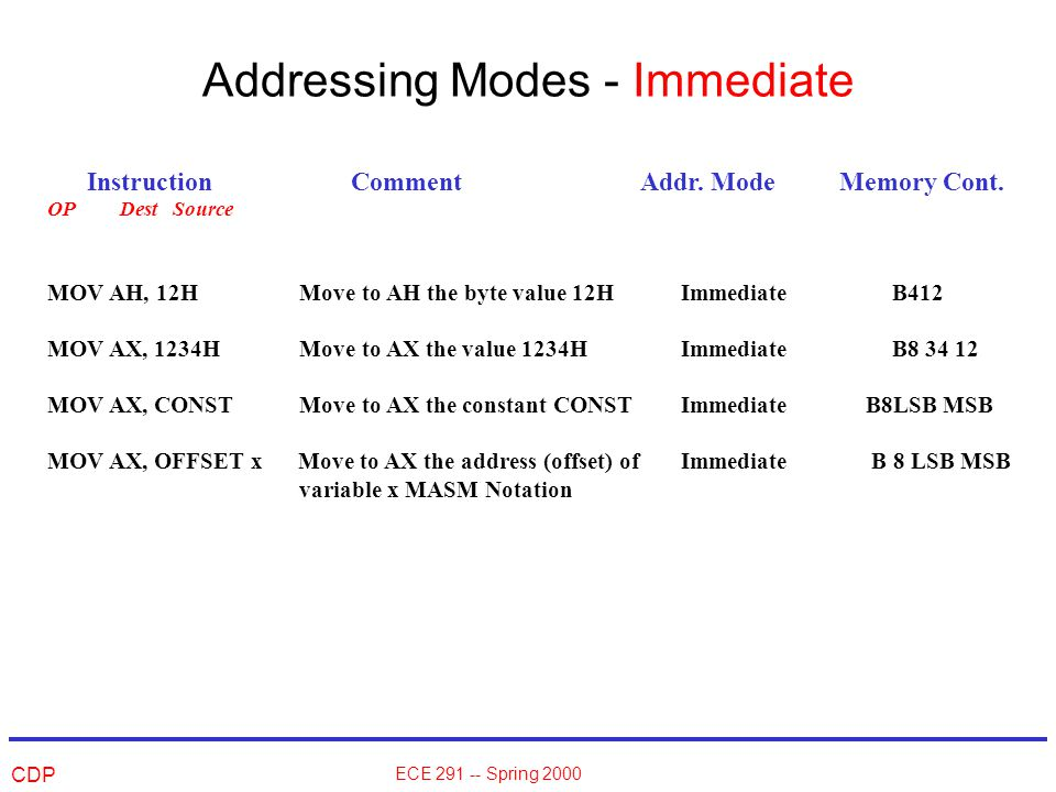 CDP ECE 291 -- Spring 2000 Addressing Modes - Immediate Instruction Comment Addr.