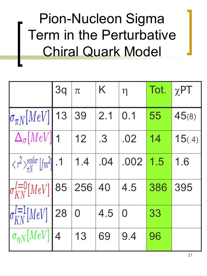 21 Pion-Nucleon Sigma Term in the Perturbative Chiral Quark Model 3q  K  Tot.  PT 13392.10.15545 (8) 112.3.021415 (.4).11.4.04.0021.51.6 85256404.5