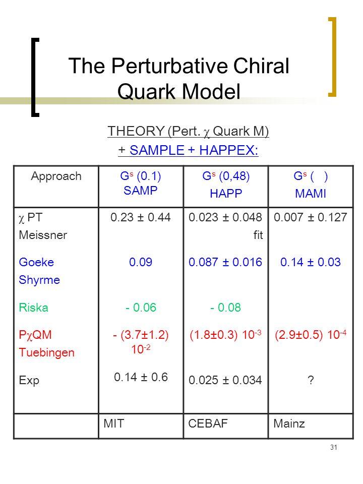31 The Perturbative Chiral Quark Model THEORY (Pert. χ Quark M) + SAMPLE + HAPPEX: ApproachG s (0.1) SAMP G s (0,48) HAPP G s ( ) MAMI χ PT Meissner G