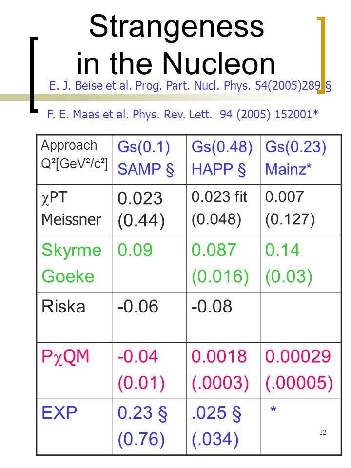 32 Strangeness in the Nucleon Approach Q²[GeV²/c²] Gs(0.1) SAMP § Gs(0.48) HAPP § Gs(0.23) Mainz*  PT Meissner 0.023 (0.44) 0.023 fit (0.048) 0.007 (