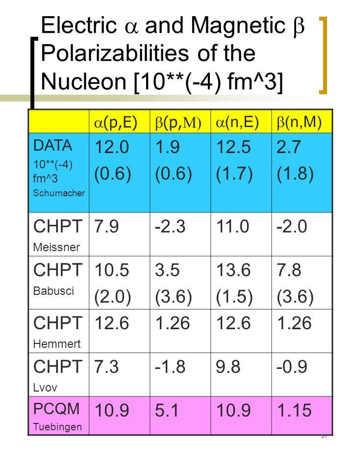 37 Electric  and Magnetic  Polarizabilities of the Nucleon [10**(-4) fm^3]  (p,E)  (p,  (n,E)  (n,M) DATA 10**(-4) fm^3 Schumacher 12.0 (0.6)