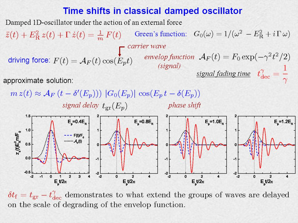Time shifts in classical damped oscillator Damped 1D-oscillator under the action of an external force Green's function: driving force: carrier wave envelop function (signal) phase shiftsignal delay approximate solution: signal fading time