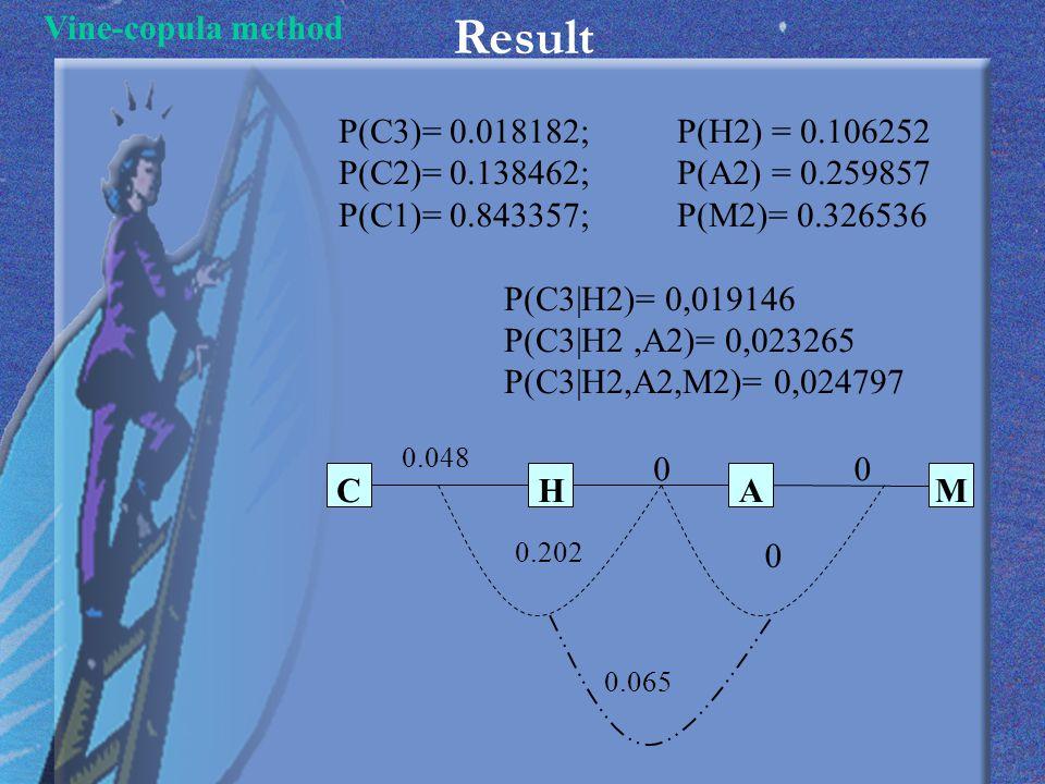 Result Vine-copula method 0.065 0 0 0.048 0 0.202 CHAM P(C3)= 0.018182; P(H2) = 0.106252 P(C2)= 0.138462; P(A2) = 0.259857 P(C1)= 0.843357; P(M2)= 0.326536 P(C3|H2)= 0,019146 P(C3|H2,A2)= 0,023265 P(C3|H2,A2,M2)= 0,024797
