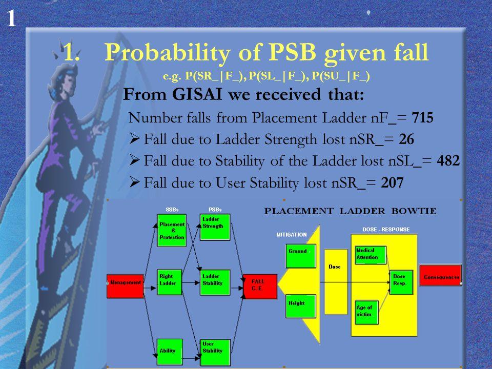 2.Probability of fall e.g.