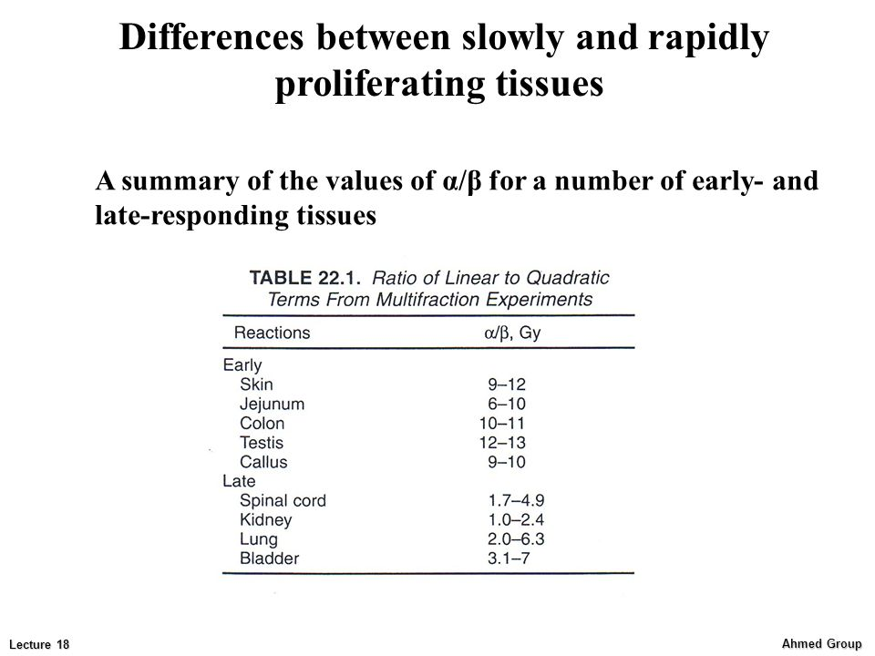 Ahmed Group Lecture 18 Differences between slowly and rapidly proliferating tissues A summary of the values of α/β for a number of early- and late-responding tissues
