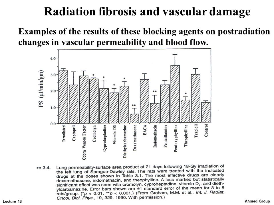 Ahmed Group Lecture 18 Radiation fibrosis and vascular damage Examples of the results of these blocking agents on postradiation changes in vascular permeability and blood flow.