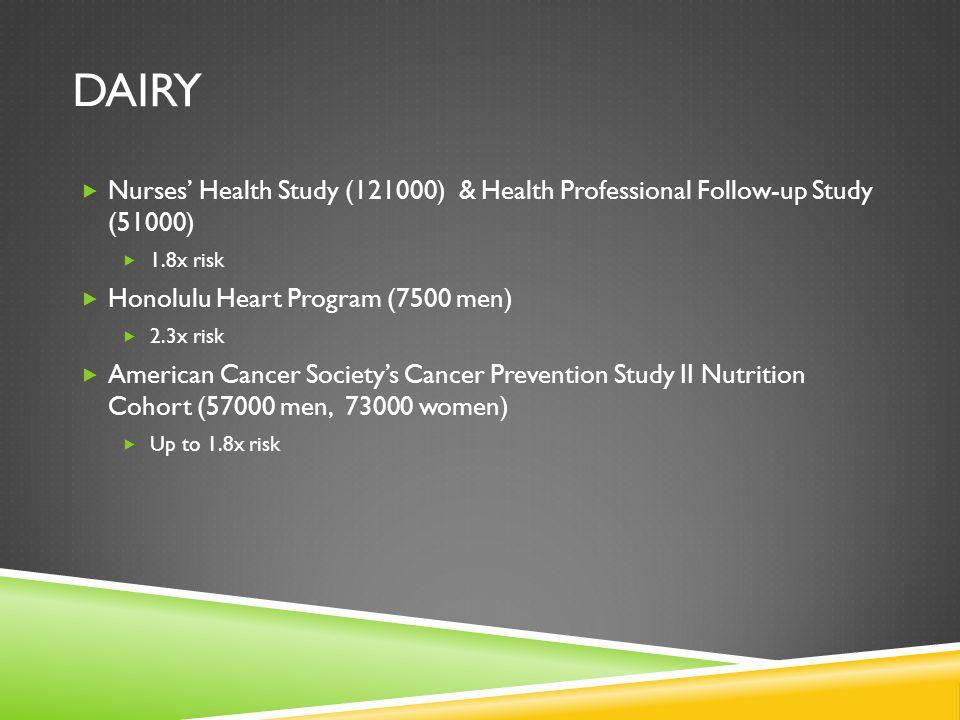 DAIRY  Nurses' Health Study (121000) & Health Professional Follow-up Study (51000)  1.8x risk  Honolulu Heart Program (7500 men)  2.3x risk  Amer
