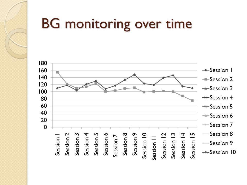 BG monitoring over time