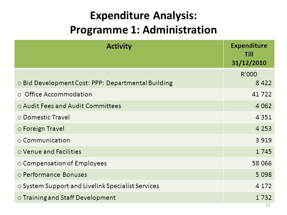 Expenditure Analysis: Programme 1: Administration Activity Expenditure Till 31/12/2010 o Bid Development Cost: PPP: Departmental Building R'000 8 422 o Office Accommodation41 722 o Audit Fees and Audit Committees4 062 o Domestic Travel4 351 o Foreign Travel4 253 o Communication3 919 o Venue and Facilities1 745 o Compensation of Employees58 066 o Performance Bonuses5 098 o System Support and Livelink Specialist Services4 172 o Training and Staff Development1 732 10