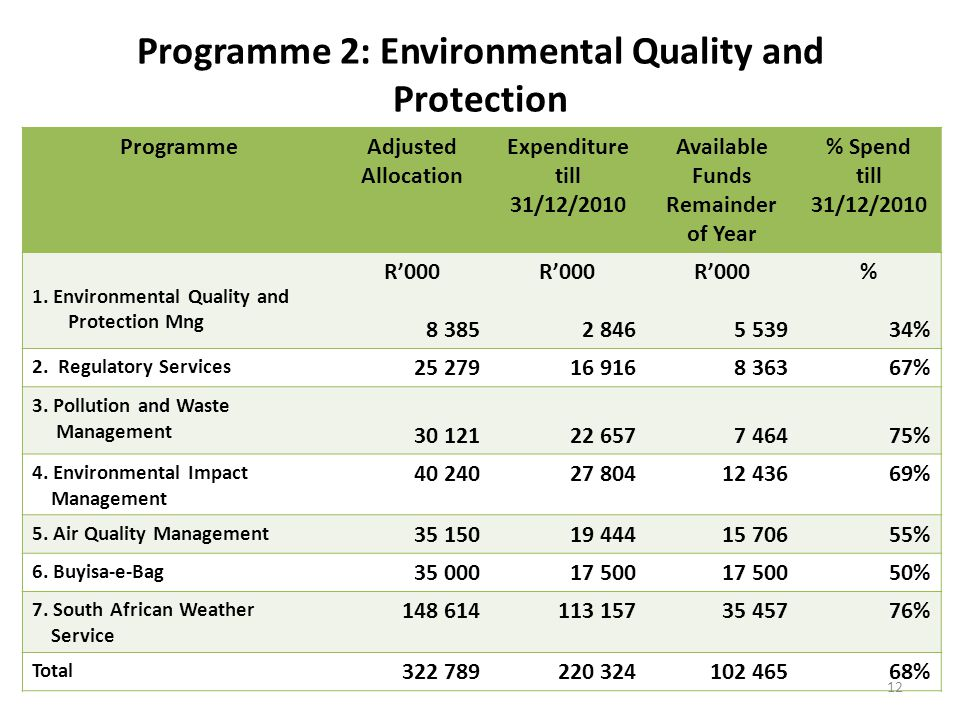 Programme 2: Environmental Quality and Protection ProgrammeAdjusted Allocation Expenditure till 31/12/2010 Available Funds Remainder of Year % Spend till 31/12/2010 1.