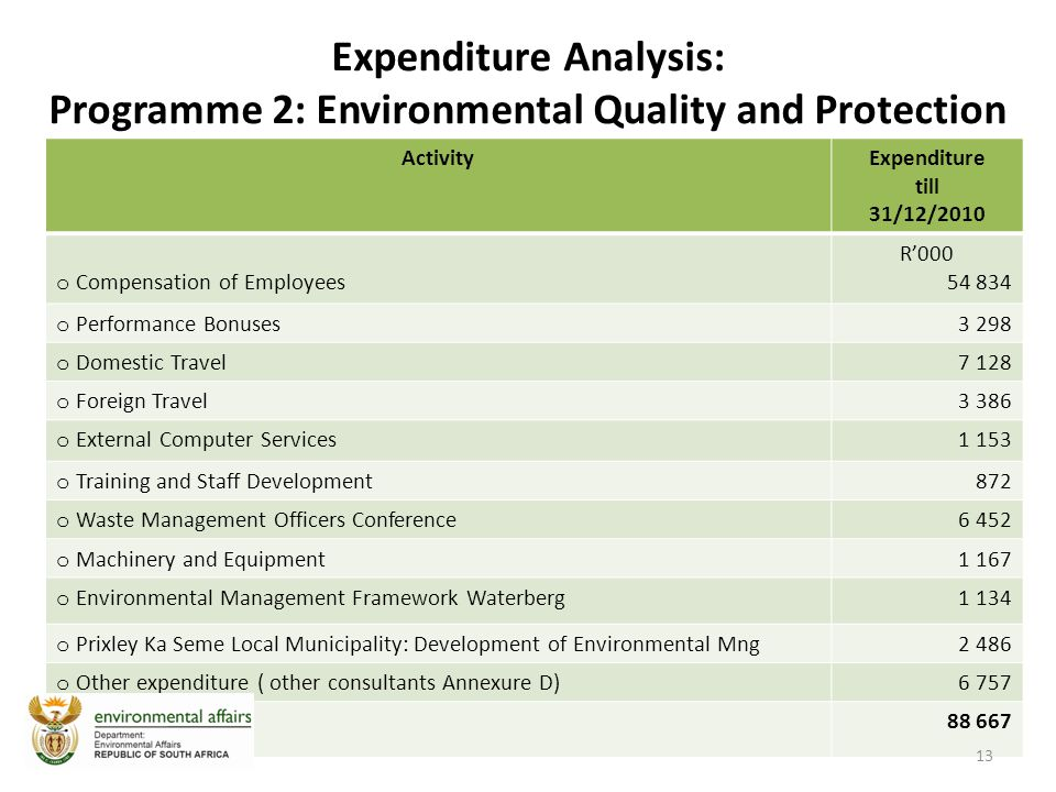 Expenditure Analysis: Programme 2: Environmental Quality and Protection ActivityExpenditure till 31/12/2010 o Compensation of Employees R'000 54 834 o Performance Bonuses3 298 o Domestic Travel7 128 o Foreign Travel3 386 o External Computer Services1 153 o Training and Staff Development872 o Waste Management Officers Conference6 452 o Machinery and Equipment1 167 o Environmental Management Framework Waterberg1 134 o Prixley Ka Seme Local Municipality: Development of Environmental Mng2 486 o Other expenditure ( other consultants Annexure D)6 757 Total 88 667 13