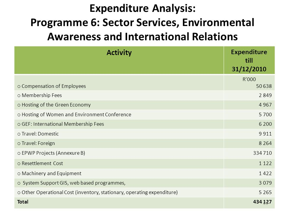 Expenditure Analysis: Programme 6: Sector Services, Environmental Awareness and International Relations Activity Expenditure till 31/12/2010 o Compensation of Employees R'000 50 638 o Membership Fees2 849 o Hosting of the Green Economy4 967 o Hosting of Women and Environment Conference5 700 o GEF: International Membership Fees6 200 o Travel: Domestic9 911 o Travel: Foreign8 264 o EPWP Projects (Annexure B)334 710 o Resettlement Cost1 122 o Machinery and Equipment1 422 o System Support GIS, web based programmes,3 079 o Other Operational Cost (inventory, stationary, operating expenditure)5 265 Total434 127 21