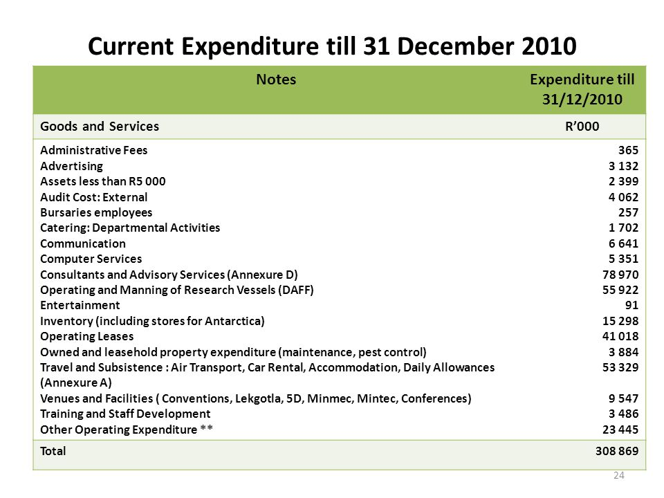 Current Expenditure till 31 December 2010 NotesExpenditure till 31/12/2010 Goods and ServicesR'000 Administrative Fees Advertising Assets less than R5 000 Audit Cost: External Bursaries employees Catering: Departmental Activities Communication Computer Services Consultants and Advisory Services (Annexure D) Operating and Manning of Research Vessels (DAFF) Entertainment Inventory (including stores for Antarctica) Operating Leases Owned and leasehold property expenditure (maintenance, pest control) Travel and Subsistence : Air Transport, Car Rental, Accommodation, Daily Allowances (Annexure A) Venues and Facilities ( Conventions, Lekgotla, 5D, Minmec, Mintec, Conferences) Training and Staff Development Other Operating Expenditure ** 365 3 132 2 399 4 062 257 1 702 6 641 5 351 78 970 55 922 91 15 298 41 018 3 884 53 329 9 547 3 486 23 445 Total308 869 24