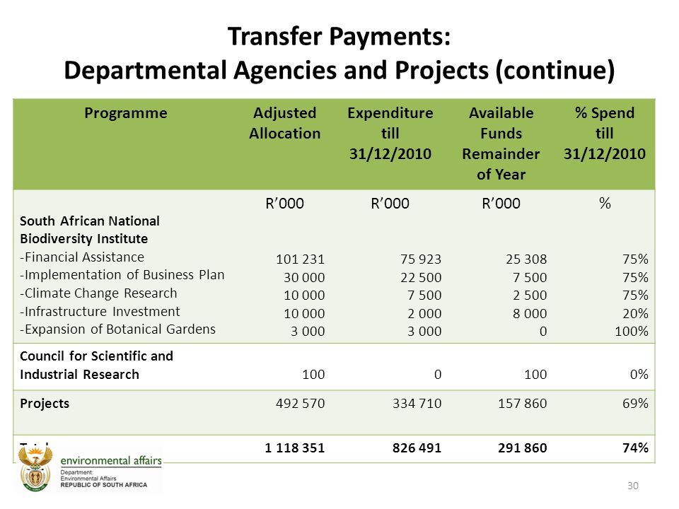 Transfer Payments: Departmental Agencies and Projects (continue) ProgrammeAdjusted Allocation Expenditure till 31/12/2010 Available Funds Remainder of Year % Spend till 31/12/2010 South African National Biodiversity Institute -Financial Assistance -Implementation of Business Plan -Climate Change Research -Infrastructure Investment -Expansion of Botanical Gardens R'000 101 231 30 000 10 000 3 000 R'000 75 923 22 500 7 500 2 000 3 000 R'000 25 308 7 500 2 500 8 000 0 % 75% 20% 100% Council for Scientific and Industrial Research1000 0% Projects492 570334 710157 86069% Total1 118 351826 491291 86074% 30