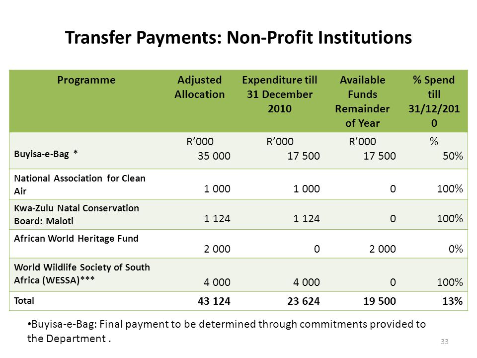 Transfer Payments: Non-Profit Institutions ProgrammeAdjusted Allocation Expenditure till 31 December 2010 Available Funds Remainder of Year % Spend till 31/12/201 0 Buyisa-e-Bag * R'000 35 000 R'000 17 500 R'000 17 500 % 50% National Association for Clean Air 1 000 0100% Kwa-Zulu Natal Conservation Board: Maloti 1 124 0100% African World Heritage Fund 2 0000 0% World Wildlife Society of South Africa (WESSA)*** 4 000 0100% Total 43 12423 62419 50013% 33 Buyisa-e-Bag: Final payment to be determined through commitments provided to the Department.