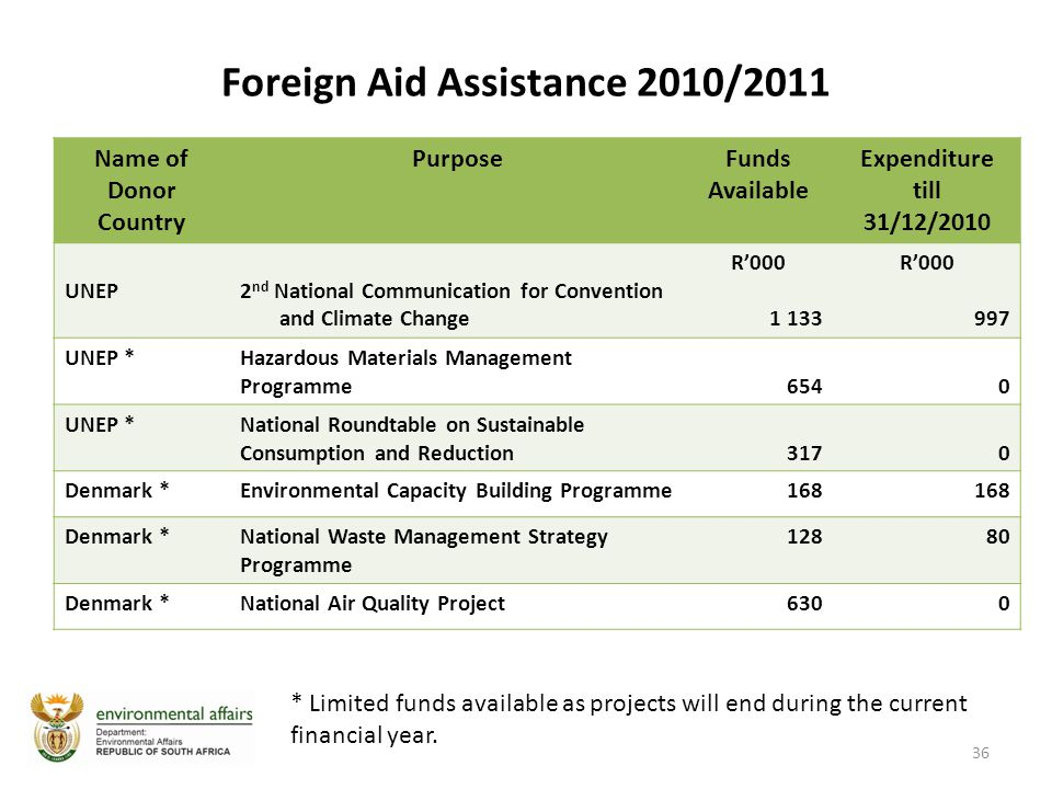 Foreign Aid Assistance 2010/2011 Name of Donor Country PurposeFunds Available Expenditure till 31/12/2010 UNEP2 nd National Communication for Convention and Climate Change R'000 1 133 R'000 997 UNEP *Hazardous Materials Management Programme6540 UNEP *National Roundtable on Sustainable Consumption and Reduction3170 Denmark *Environmental Capacity Building Programme168 Denmark *National Waste Management Strategy Programme 12880 Denmark *National Air Quality Project6300 36 * Limited funds available as projects will end during the current financial year.
