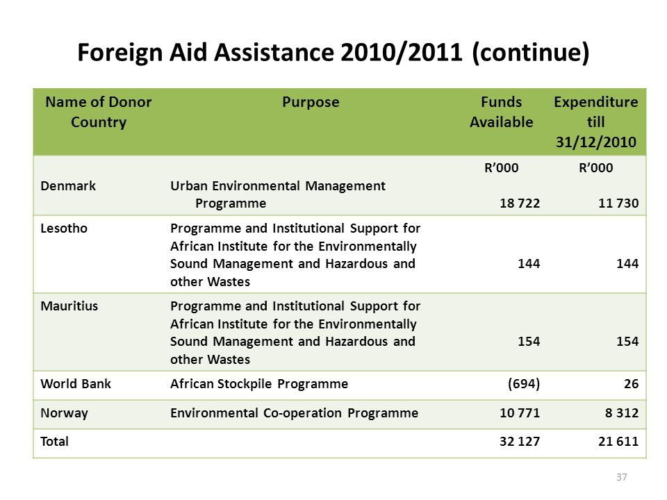 Foreign Aid Assistance 2010/2011 (continue) Name of Donor Country PurposeFunds Available Expenditure till 31/12/2010 DenmarkUrban Environmental Management Programme R'000 18 722 R'000 11 730 LesothoProgramme and Institutional Support for African Institute for the Environmentally Sound Management and Hazardous and other Wastes 144 MauritiusProgramme and Institutional Support for African Institute for the Environmentally Sound Management and Hazardous and other Wastes 154 World BankAfrican Stockpile Programme(694)26 NorwayEnvironmental Co-operation Programme10 7718 312 Total32 12721 611 37
