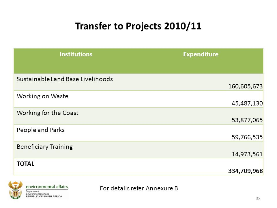 Transfer to Projects 2010/11 InstitutionsExpenditure Sustainable Land Base Livelihoods 160,605,673 Working on Waste 45,487,130 Working for the Coast 53,877,065 People and Parks 59,766,535 Beneficiary Training 14,973,561 TOTAL 334,709,968 38 For details refer Annexure B