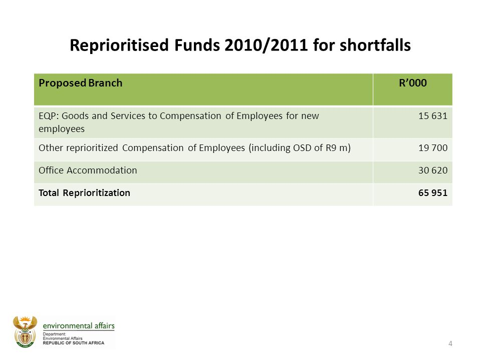 Reprioritised Funds 2010/2011 for shortfalls 4 Proposed BranchR'000 EQP: Goods and Services to Compensation of Employees for new employees 15 631 Other reprioritized Compensation of Employees (including OSD of R9 m)19 700 Office Accommodation30 620 Total Reprioritization65 951