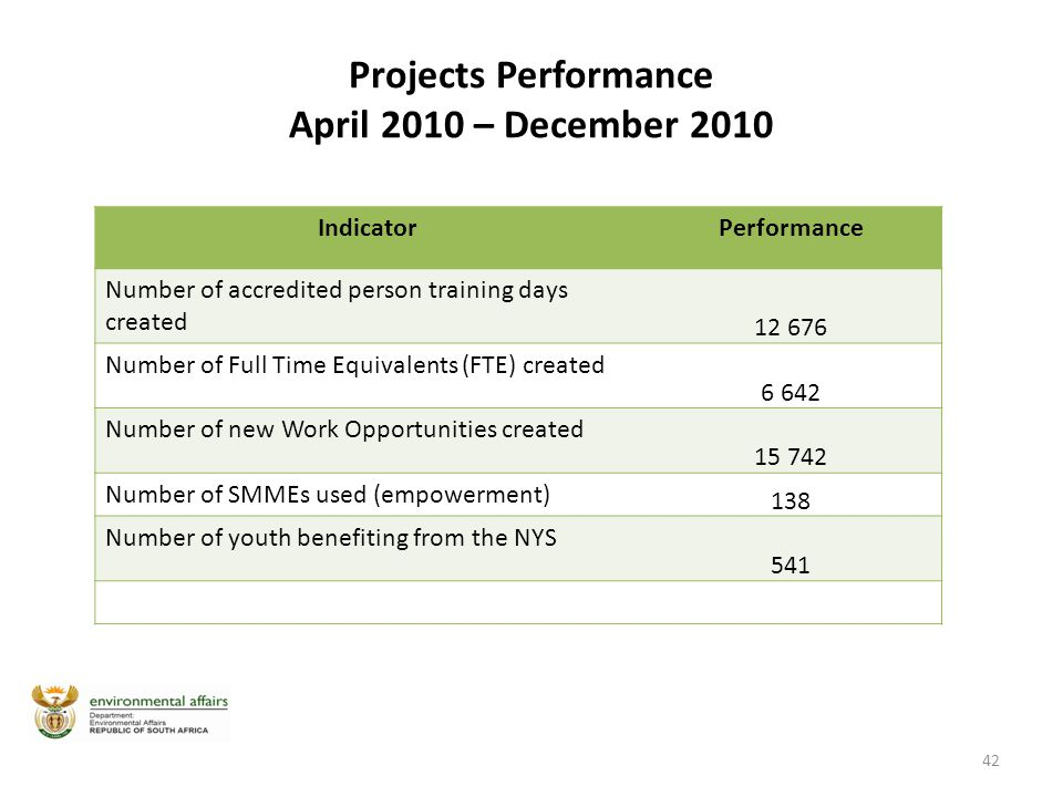 Projects Performance April 2010 – December 2010 IndicatorPerformance Number of accredited person training days created 12 676 Number of Full Time Equivalents (FTE) created 6 642 Number of new Work Opportunities created 15 742 Number of SMMEs used (empowerment) 138 Number of youth benefiting from the NYS 541 42