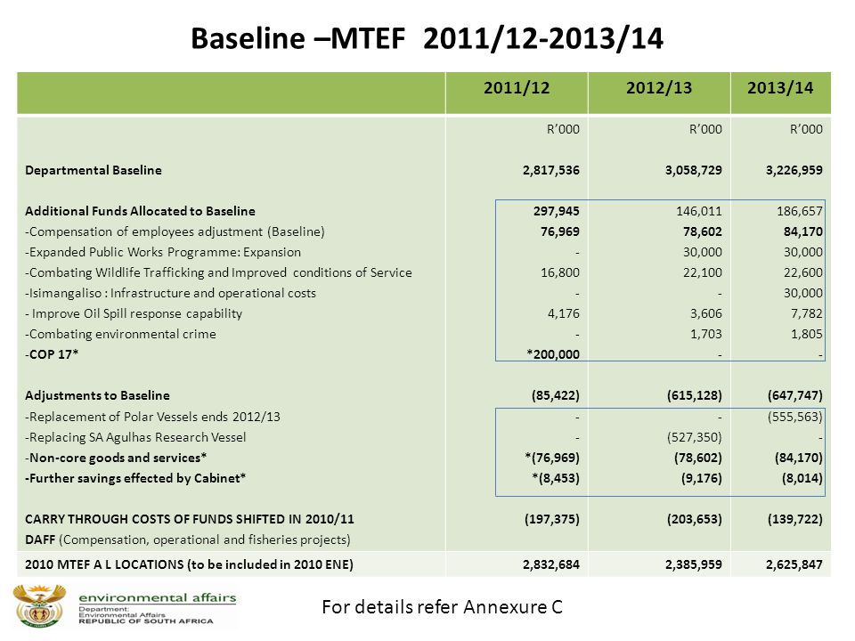 Baseline –MTEF 2011/12-2013/14 2011/122012/132013/14 Departmental Baseline Additional Funds Allocated to Baseline -Compensation of employees adjustment (Baseline) -Expanded Public Works Programme: Expansion -Combating Wildlife Trafficking and Improved conditions of Service -Isimangaliso : Infrastructure and operational costs - Improve Oil Spill response capability -Combating environmental crime -COP 17* Adjustments to Baseline -Replacement of Polar Vessels ends 2012/13 -Replacing SA Agulhas Research Vessel -Non-core goods and services* -Further savings effected by Cabinet* CARRY THROUGH COSTS OF FUNDS SHIFTED IN 2010/11 DAFF (Compensation, operational and fisheries projects) R'000 2,817,536 297,945 76,969 - 16,800 - 4,176 - *200,000 (85,422) - *(76,969) *(8,453) (197,375) R'000 3,058,729 146,011 78,602 30,000 22,100 - 3,606 1,703 - (615,128) - (527,350) (78,602) (9,176) (203,653) R'000 3,226,959 186,657 84,170 30,000 22,600 30,000 7,782 1,805 - (647,747) (555,563) - (84,170) (8,014) (139,722) 2010 MTEF A L LOCATIONS (to be included in 2010 ENE)2,832,6842,385,9592,625,847 For details refer Annexure C