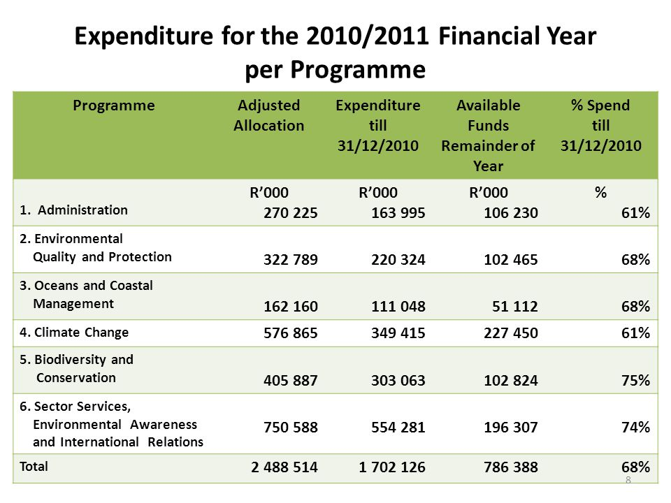 Expenditure for the 2010/2011 Financial Year per Programme ProgrammeAdjusted Allocation Expenditure till 31/12/2010 Available Funds Remainder of Year % Spend till 31/12/2010 1.
