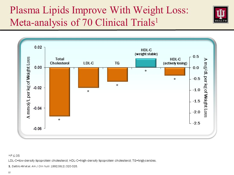 Plasma Lipids Improve With Weight Loss: Meta-analysis of 70 Clinical Trials 1 *P ≤.05 LDL-C=low-density lipoprotein cholesterol; HDL-C=high-density lipoprotein cholesterol; TG=triglycerides.