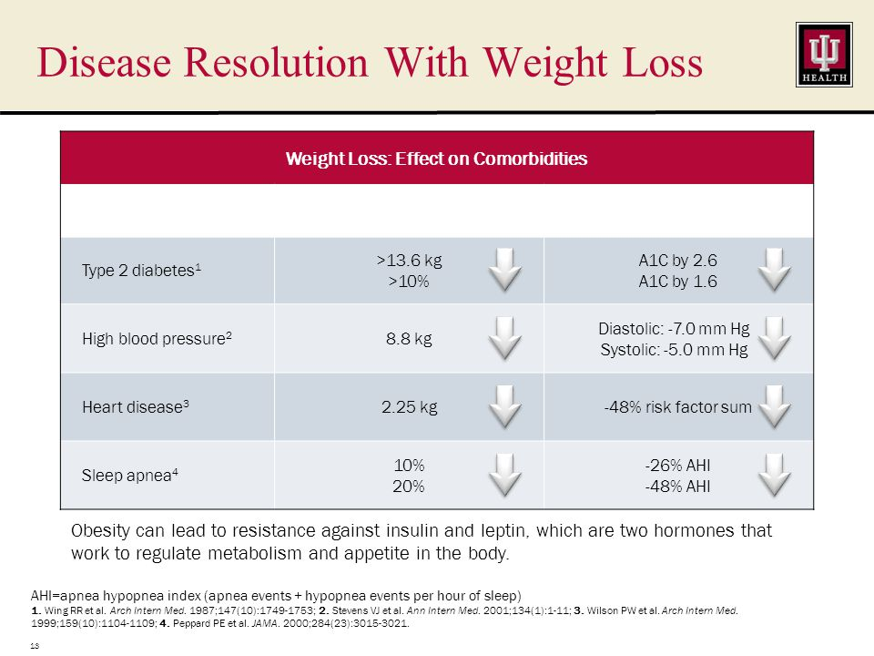 Disease Resolution With Weight Loss Weight Loss: Effect on Comorbidities Comorbidity∆Weight∆Effect Type 2 diabetes 1 >13.6 kg >10% A1C by 2.6 A1C by 1.6 High blood pressure 2 8.8 kg Diastolic: -7.0 mm Hg Systolic: -5.0 mm Hg Heart disease 3 2.25 kg-48% risk factor sum Sleep apnea 4 10% 20% -26% AHI -48% AHI AHI=apnea hypopnea index (apnea events + hypopnea events per hour of sleep) 1.