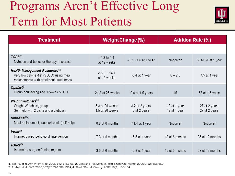 Major US Commercial Weight Loss Programs Aren't Effective Long Term for Most Patients 1.