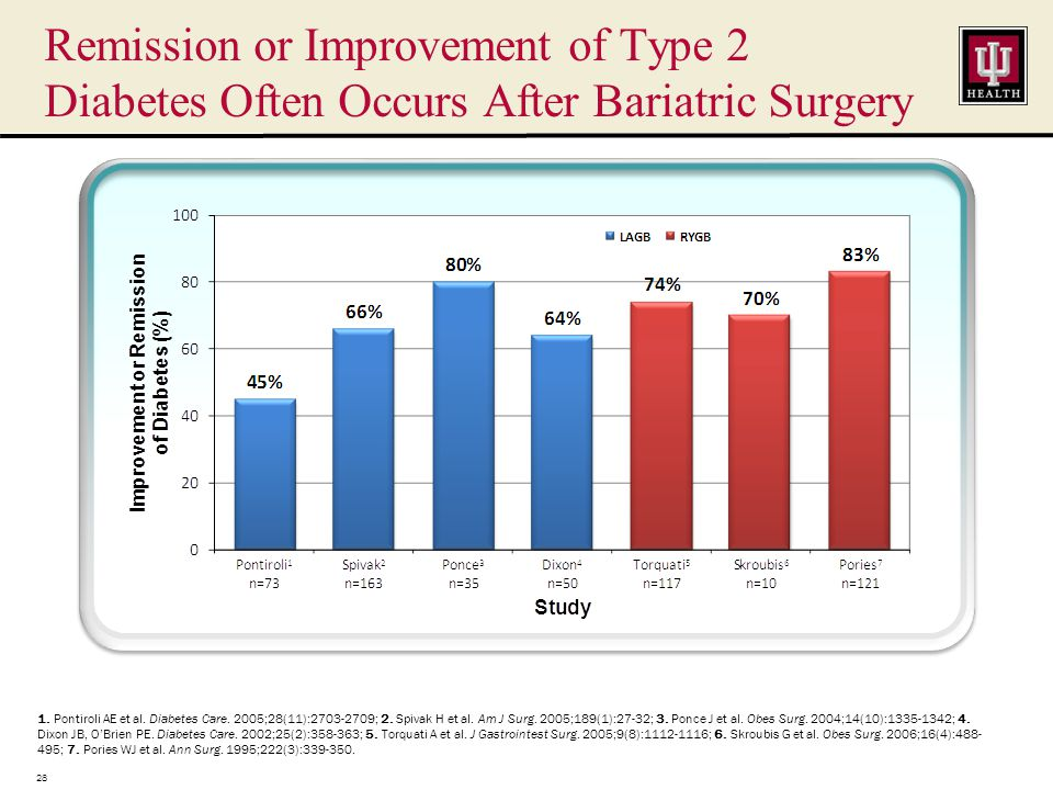 Remission or Improvement of Type 2 Diabetes Often Occurs After Bariatric Surgery 28 1.