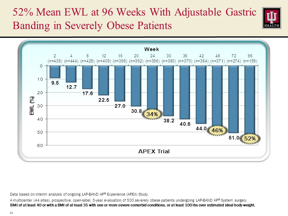 Data based on interim analysis of ongoing LAP-BAND AP ® Experience (APEX) Study.
