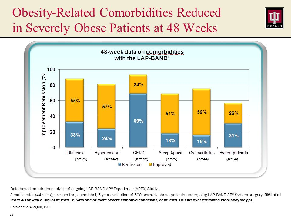 Obesity-Related Comorbidities Reduced in Severely Obese Patients at 48 Weeks Data based on interim analysis of ongoing LAP-BAND AP ® Experience (APEX) Study.