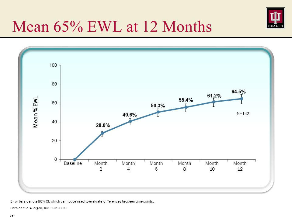 Mean 65% EWL at 12 Months 36 Error bars denote 95% CI, which cannot be used to evaluate differences between time points.
