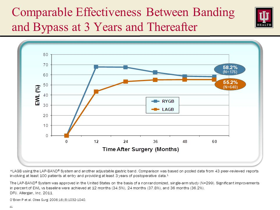 Comparable Effectiveness Between Banding and Bypass at 3 Years and Thereafter 41 *LAGB using the LAP-BAND ® System and another adjustable gastric band.