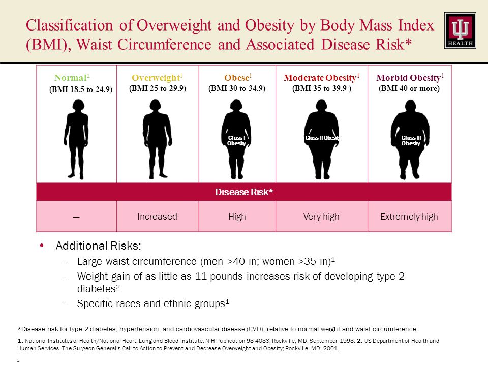 Why Current FDA-Approved Weight-Loss Drugs May Not Work May not sustain long-term weight loss in most patients 1,2,3 –Average weight loss with medication is only 5% to 10% 1,4 –Obesity is a complex condition with multiple underlying causes –Medication may not be targeting all the mechanisms driving hunger and cravings Hunger is not the only trigger for eating –Other powerful forces drive eating – comfort eating, social eating –Food is not used solely for nutritional reasons –Genetics and impaired metabolism Side effects can interfere with compliance and increase dropout rates –Cause insomnia, drowsiness, irritability, or depression 1 –Fat absorption drugs can cause muscle cramping, diarrhea, flatulence, and intestinal discomfort 1 –Consuming excess amounts of fat while taking those drugs may cause greater intestinal discomfort 1.
