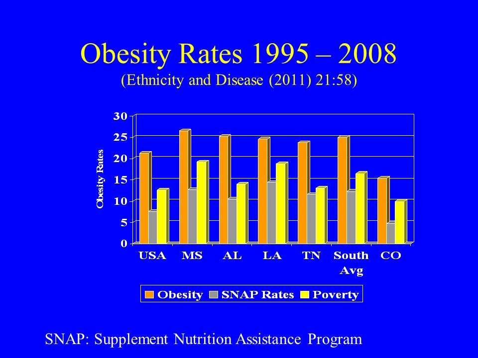 Obesity Rates 1995 – 2008 (Ethnicity and Disease (2011) 21:58) SNAP: Supplement Nutrition Assistance Program