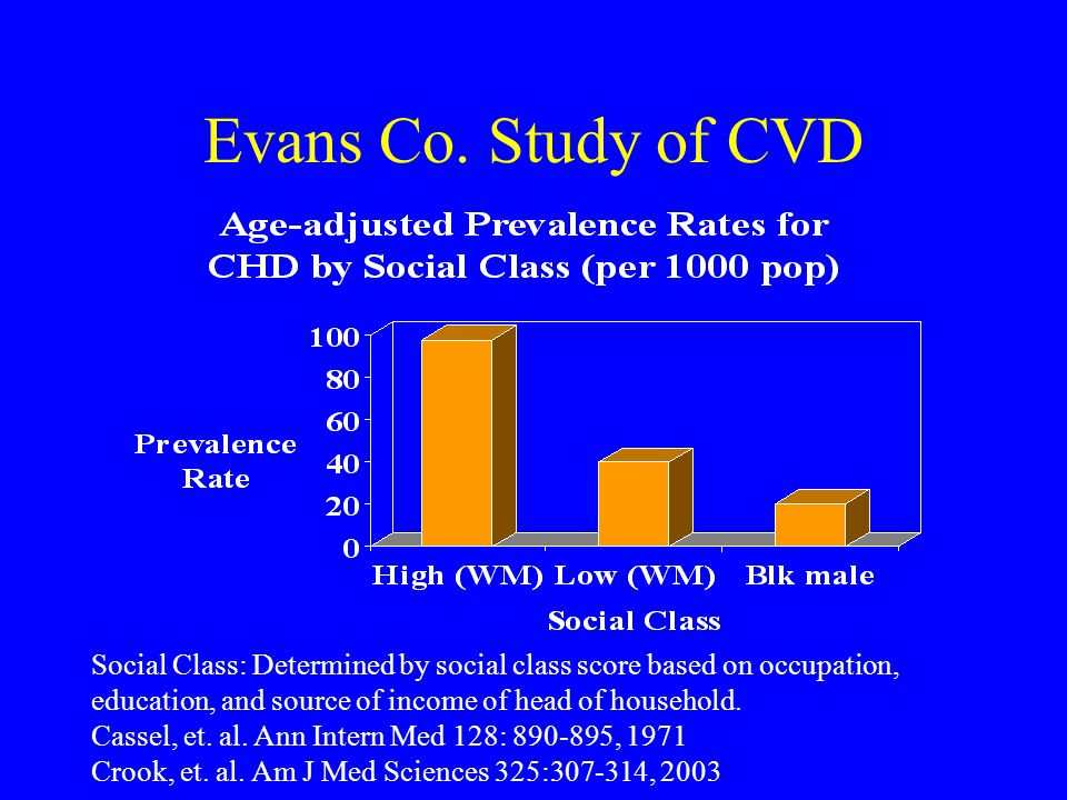 Evans Co. Study of CVD Social Class: Determined by social class score based on occupation, education, and source of income of head of household. Casse