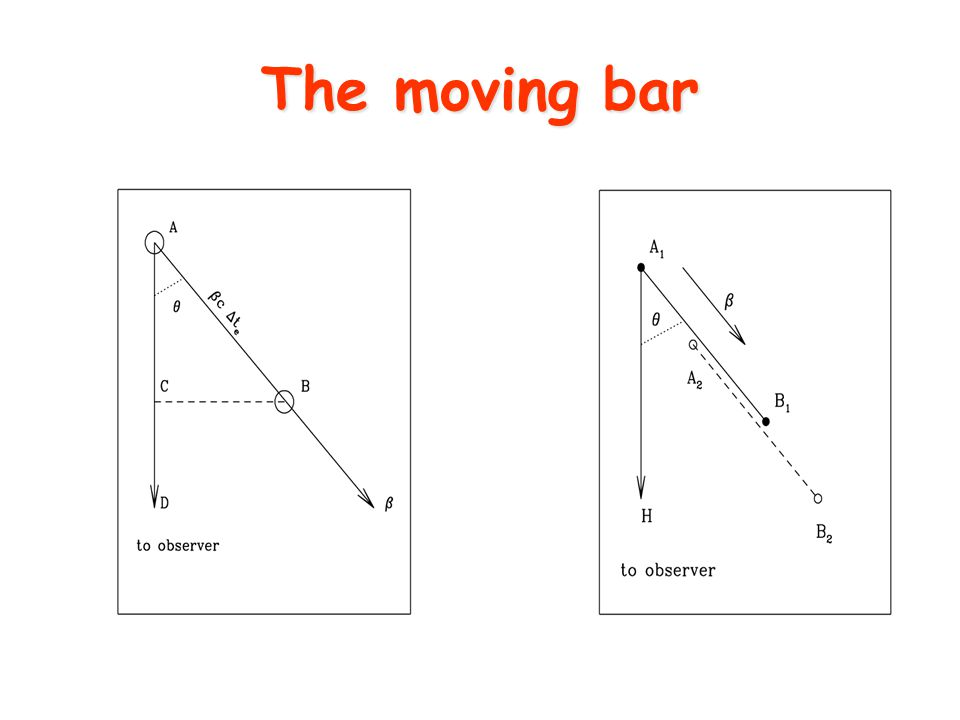 The moving bar