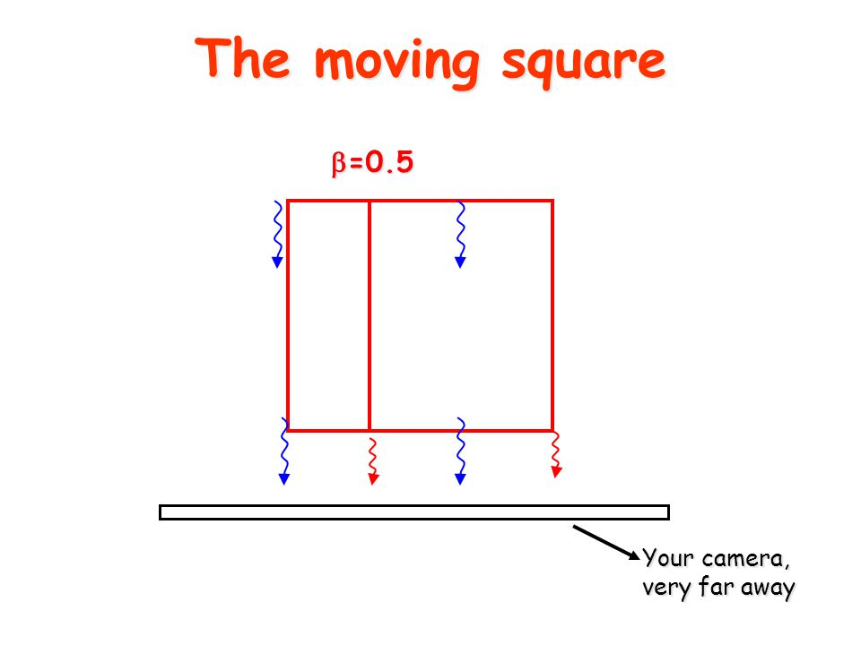 The moving square  =0  =0.5 Your camera, very far away